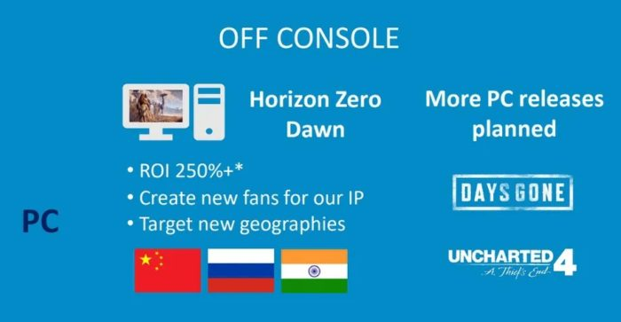 Sucesso de Horizon fez Sony lançar jogos no PC (Imagem: Reprodução)