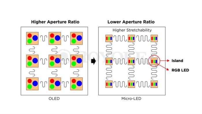 Painel microLED oferece espaçamento maior em relação à tela OLED flexível (Imagem: Reprodução/Royole)