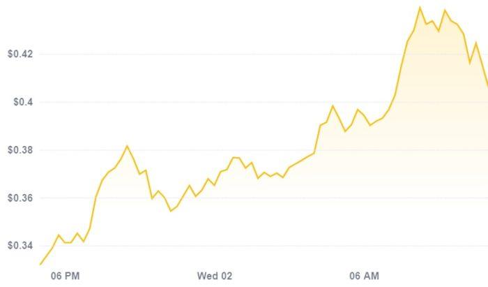 Preço do dogecoin dispara com anúncio da Coinbase e tweet de Elon Musk (Imagem: Reprodução/CoinDesk)