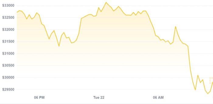 Preço do bitcoin chegou a US$ 28,8 mil na manhã de hoje (Imagem: Reprodução/CoinDesk)