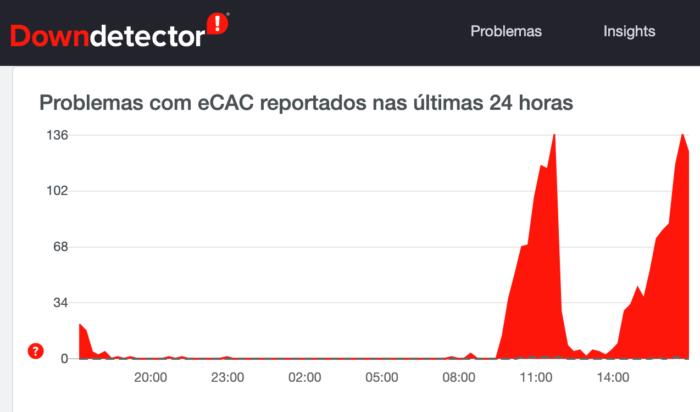 e-CAC fora do ar (Imagem: Reprodução / DownDetector)