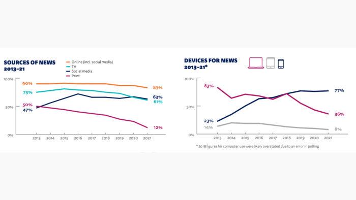 Gráfico sobre meios de acesso a notícias (Imagem: Reuters/ Reprodução)