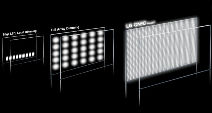 LG QNED brings Mini LED backlight to improve brightness and contrast (Image: Disclosure/LG)