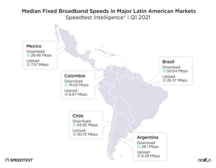 Mapa com média de velocidade de banda larga na América Latina. Chile mantém liderança, seguido por Brasil, Colômbia, México e Argentina.