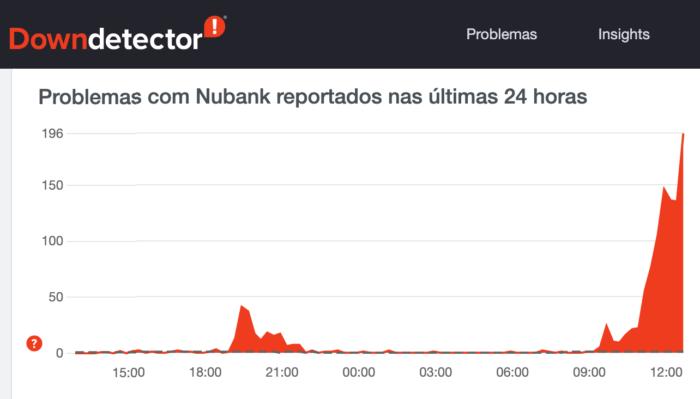 DownDetector aponta problemas no Nubank (Imagem: Reprodução)