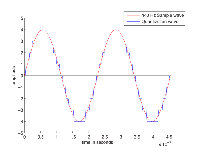 Quantize wave (Image: Playback/Digital Sound & Music)