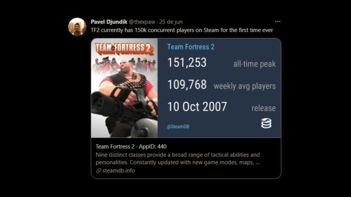 Pavel Djundik, criador do SteamDB, mostrando o pico de jogadores em Team Fortress 2 (Imagem: Reprodução/Twitter @thexpaw)