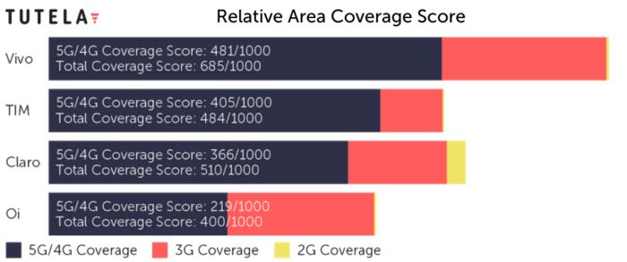 Pontuação de cobertura 4G (Imagem: Reprodução/Tutela)