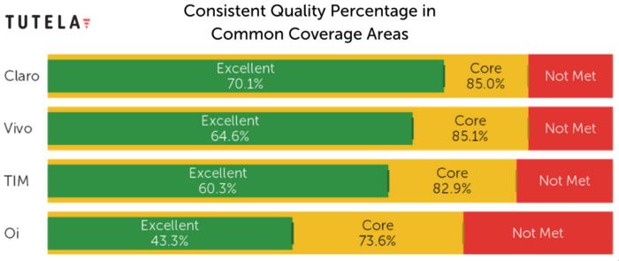 Resultados de qualidade e consistência (Imagem: Reprodução/Tutela)
