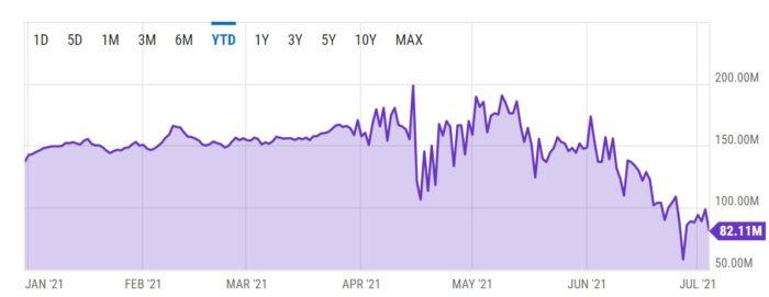 Taxa de hash do bitcoin despencou após China expulsar mineradores (Imagem: Reprodução/ Y Charts)