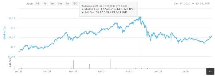 Capitalização total do mercado de criptomoedas em 2021 (Imagem: Reprodução/ CoinMarketCap)