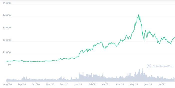 Preço do ether acumula alta de 600% nos últimos 12 meses (Imagem: Reprodução/ CoinMarketCap)