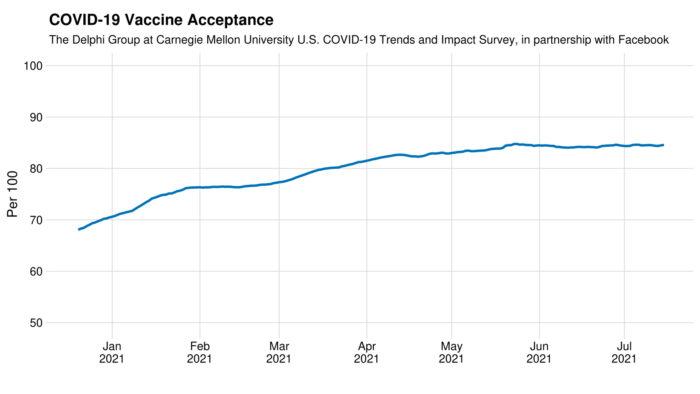 Facebook registrou aumento nos usuários propensos a se vacinarem (Imagem: Facebook/Divulgação)