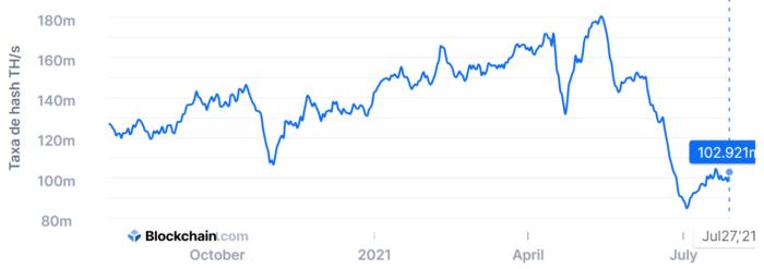 Taxa de hash do bitcoin cresce ao longo de julho (Imagem: Reprodução/ Blockchain.com)