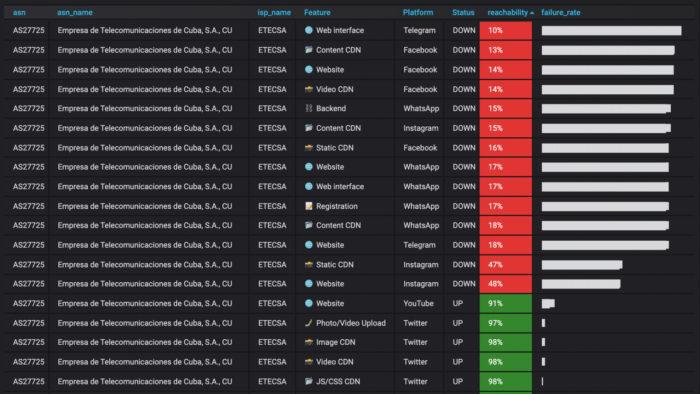 Table analyzing traffic from platform servers in Cuba (Image: NetBlock/Publishing)