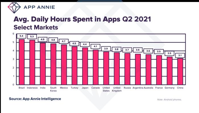 Brasileiros passam mais de cinco horas por dia utilizando apps de celular (Imagem: Reprodução/App Annie)