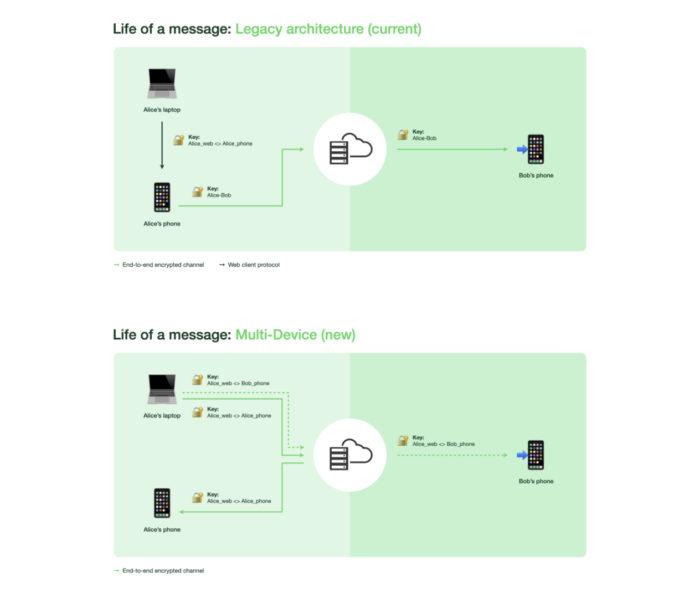 Criptografia do WhatsApp: antes (cima) e depois (baixo) (Imagem: Reprodução/WhatsApp)