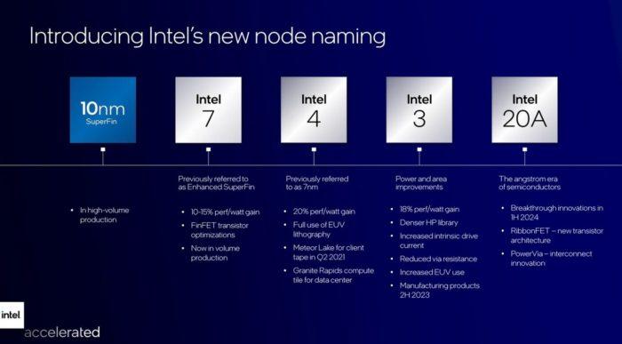 Novo roadmap de tecnologias da Intel (imagem: divulgação/Intel)