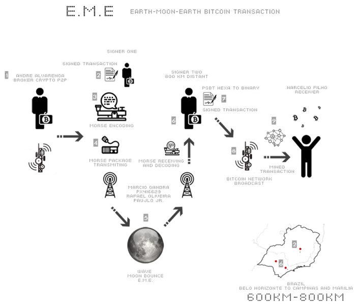 Esquema resumindo o experimento que enviou bitcoin à Lua (Imagem: Reprodução/Satoshi.Radio.Br)