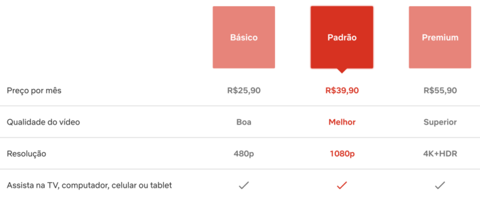 Novos preços da Netflix já aparecem no site (Imagem: Reprodução)