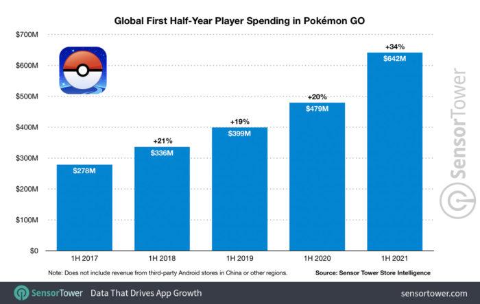 Gastos com Pokémon no primeiro semestre de cada ano (Imagem: Sensor Tower)