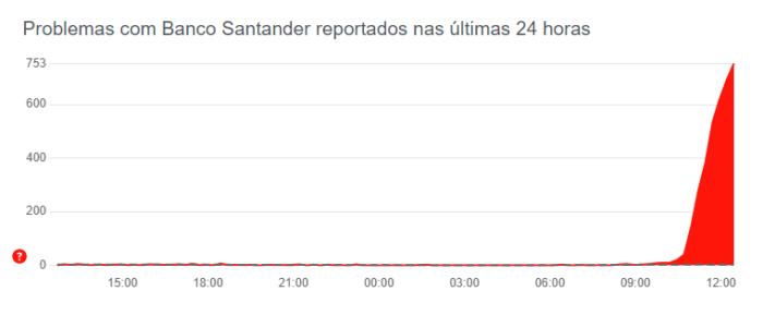 DownDetector mostra reclamações sobre Santander (Imagem: Reprodução/DownDetector)