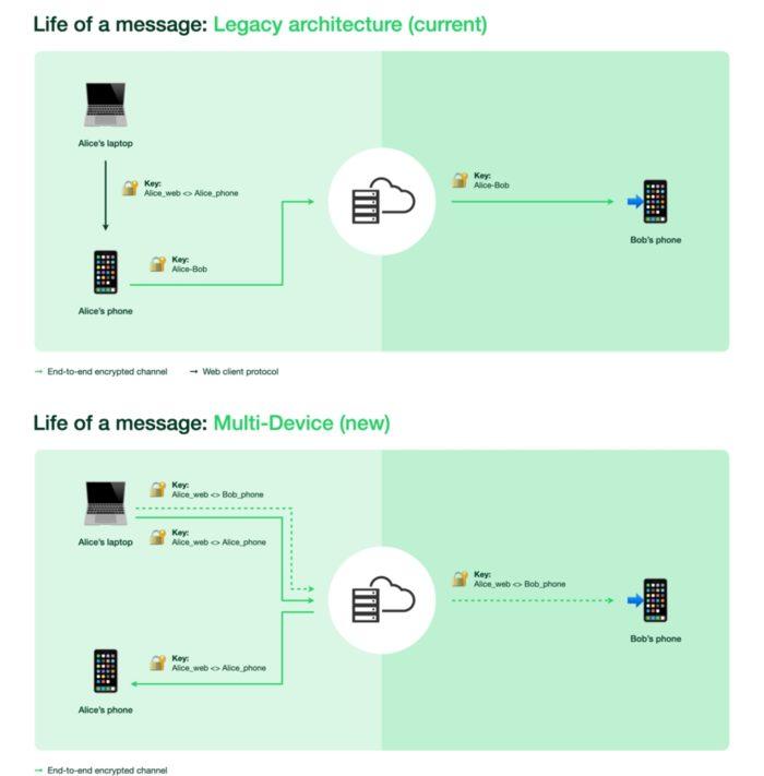 O antes e depois da criptografia do WhatsApp (imagem: divulgação/WhatsApp)