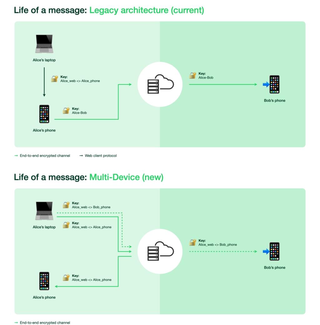 Infográfico mostrando o antes e depois da criptografia do WhatsApp (imagem: divulgação/WhatsApp)