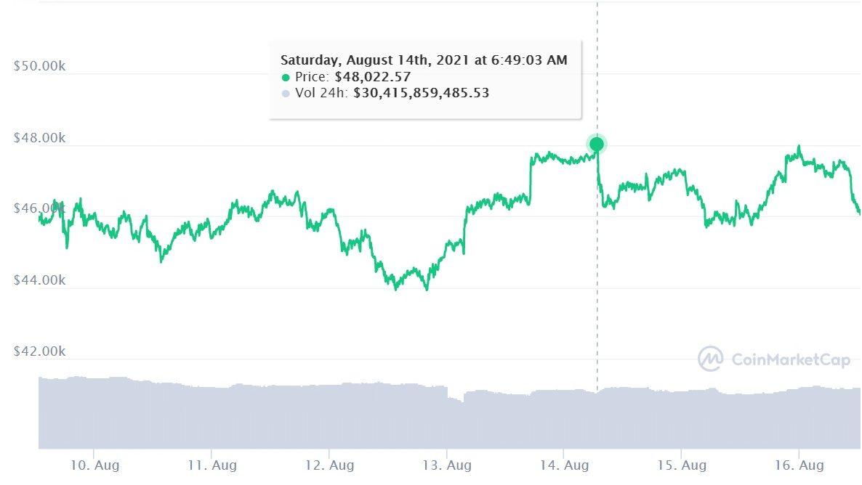 Preço do bitcoin nos últimos 7 dias (Imagem: Reprodução/ CoinMarketCap)
