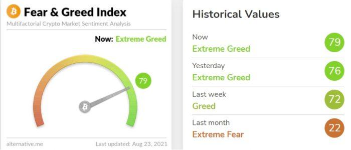 """Índice """"Bitcoin Fear & Greed"""" aponta vontade de compra por investidores (Imagem: Reprodução/ Alternative.me)"""