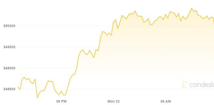 Preço do bitcoin nas últimas 24 horas (Imagem: Reprodução/ CoinDesk)
