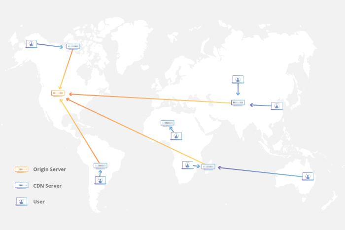 As CDNs funcionam como uma ponte entre servidor de origem e usuário (Imagem: Reprodução / Cloudflare)