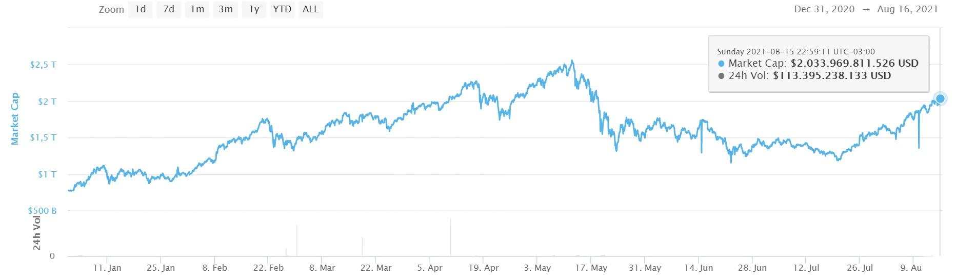 Capitalização do mercado de criptomoedas em 2021 (Imagem: Reprodução/ CoinMarketCap)