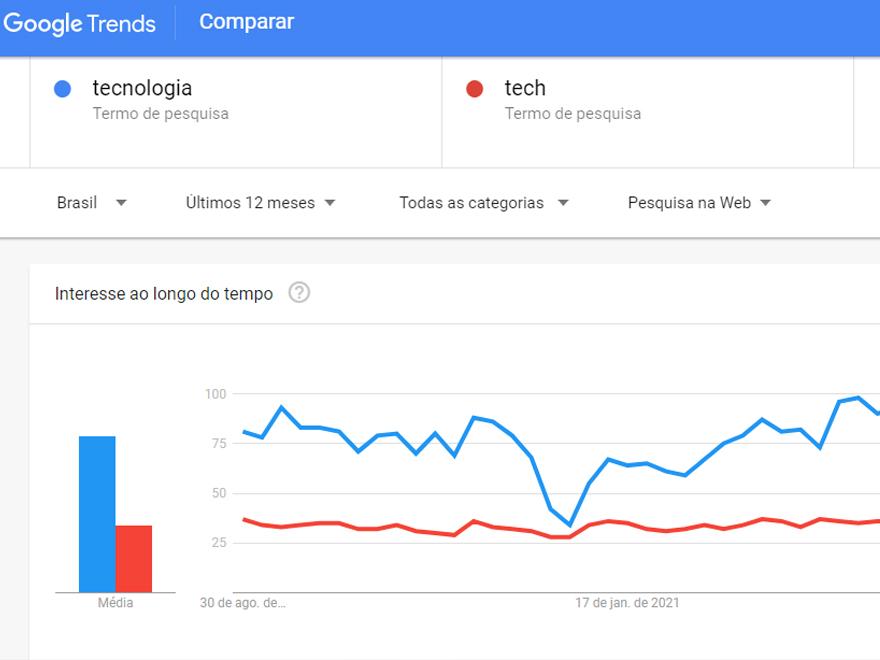 """Recurso """"Comparar"""" do Google Trends (Imagem: Reprodução/Google Trends)"""
