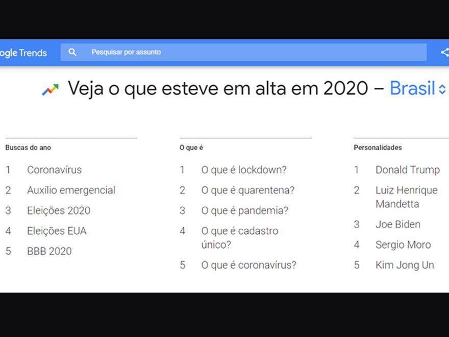 Assuntos mais buscados de 2020 no Google (Imagem: Reprodução/Google Trends)