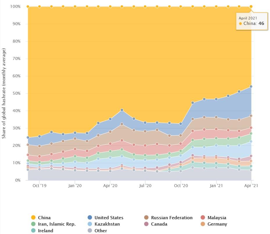 Participação na mineração de bitcoin entre outubro de 2019 e abril de 2021 (Imagem: Reprodução /CBECI)