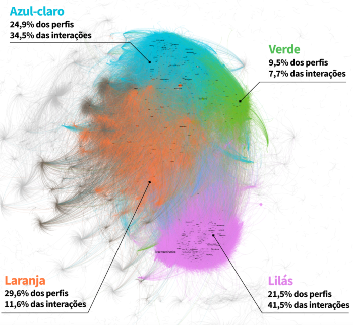 FGV DAPP map reveals that the right-wing group is the third smallest in terms of users, but the one with the most interactions (Image: FGV DAPP/Publishing)