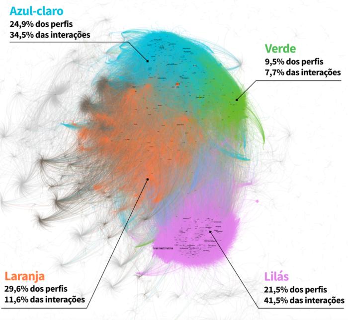 Mapa da FGV DAPP revela que grupo de direita é o terceiro menor em usuários, mas o com mais interações (Imagem: FGV DAPP/Divulgação)