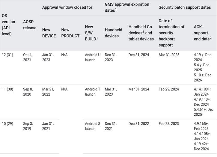 Documento do Google dá pistas de quando o <a href='https://meuspy.com/tag/Espiao-para-Android-gratis'>Android</a> 12 será lançado (Imagem: Reprodução/XDA-Developers)