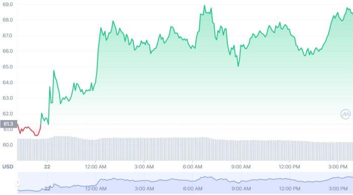 Preço do AXS disparou nesta quinta-feira (Imagem: Reprodução/ CoinMarketCap)