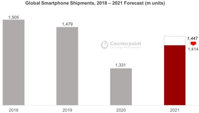 Crescimento da indústria de smartphones deve ser menor que o esperado em 2021 (Imagem: Reprodução/ Counterpoint)