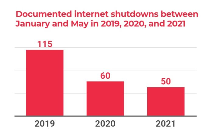 Internet disconnections registered between January and May (Image: Playback/ Access Now)