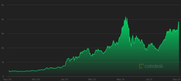 Evolução do preço do ether (ETH) nos últimos 12 meses (Imagem: Reprodução/ CoinDesk)
