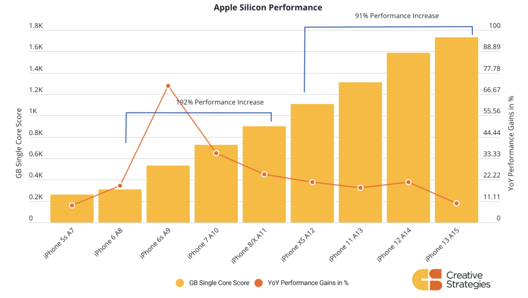 Graph shows iPhone processor performance (bars) and improvement compared to previous model (dots and lines)