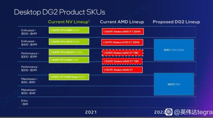 Slide com o posicionamento da linha Intel Arc (imagem: Wccftech / fórum Baidu)