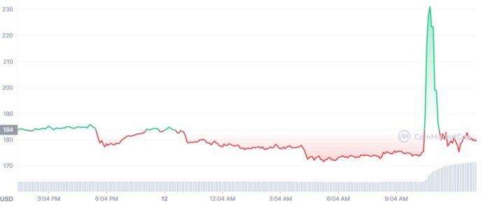 Preço do litecoin nas últimas 24 horas (Imagem: Reprodução/ CoinMarketCap)
