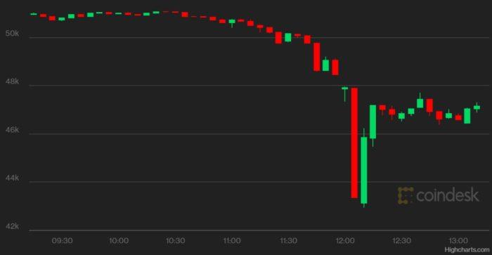 Preço do bitcoin (BTC) nas últimas 4 horas (Imagem: Reprodução CoinDesk)