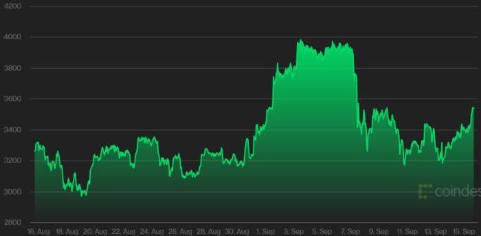 Preço do ether nos últimos 30 dias (Imagem: Reprodução/ CoinDesk)