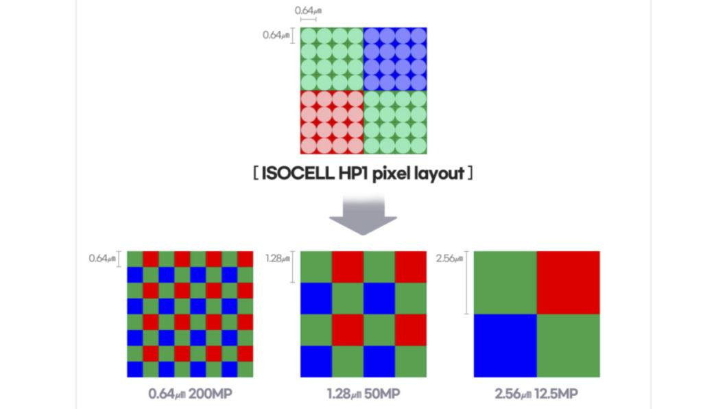 Samsung Isocell HP1 é capaz de juntar dezesseis pixels em um (Imagem: Reprodução/Samsung)