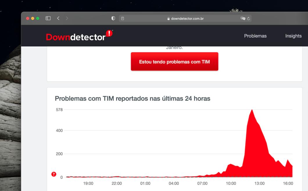 Picos de problema com a TIM começou a partir de meio-dia (Imagem: Reprodução / Downdetector)